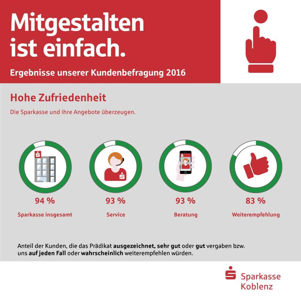 Infografik Kundenbefragung 2016