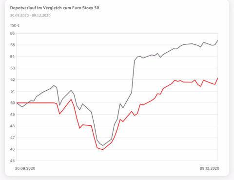 Planspiel Börse 2020: Depotverlauf